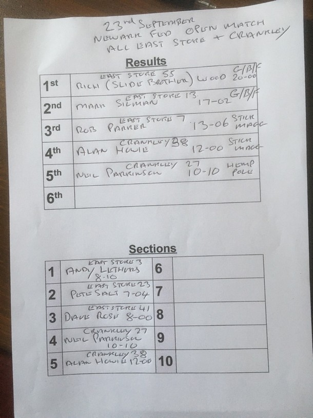 NDPF open results 23rd September 2020