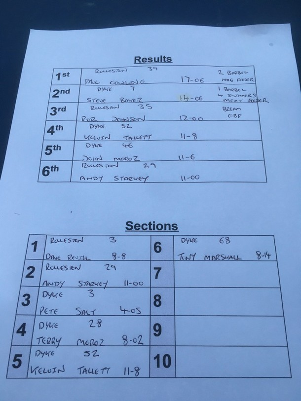 NDPF open results 14th October 2020